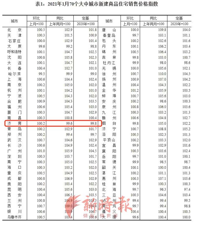 双涨!1月美高梅集团 济南新房价格环比涨0.2%,二手房五连跌后涨0.4%