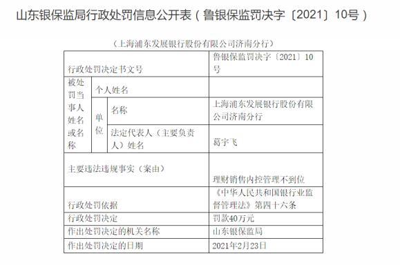 浦發銀行濟南分行因內控管理不到位被罰款40萬元