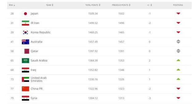 国际足联更新世界排名 国足下降2名位列第77 积分为1322.96分