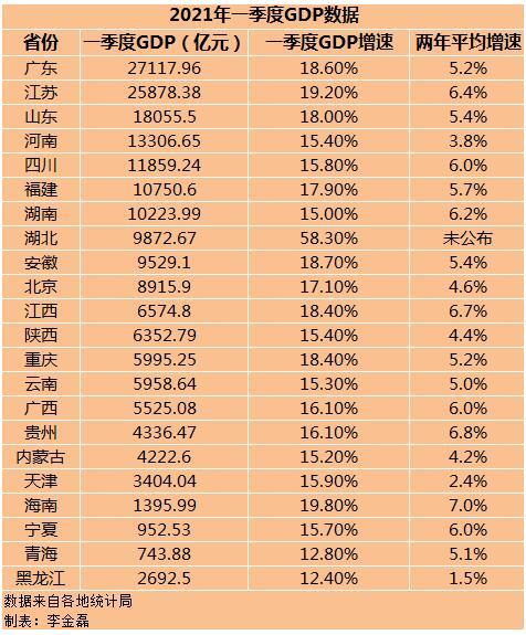 收入gdp_中国人均GDP排名前十名