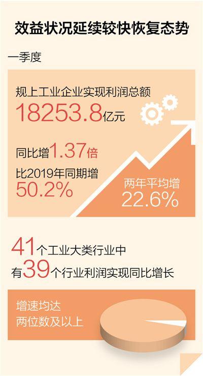 黔西南法治网一季度规上工业企业利润同比增1.37倍