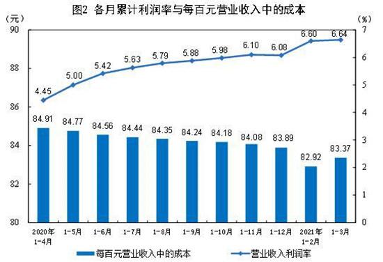 一季度工业利润同比倍增 汽车制造业增长8.43倍