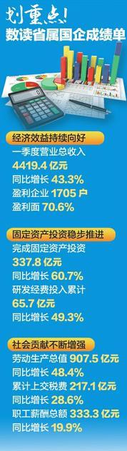 """伊春法治网""""开门红"""",省属24户国企一季度成绩单发布 净利润142.3亿元,同比增长776.2%"""
