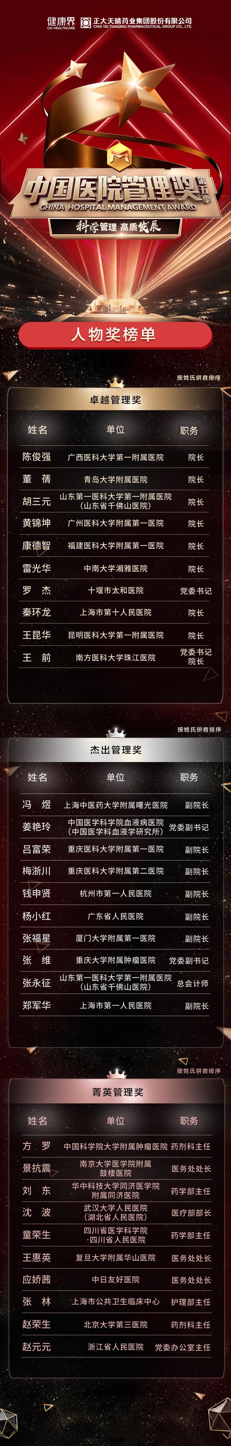 第五季中国医院管理奖——人物奖榜单揭晓