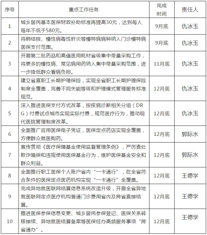 山東省醫保局承諾:9月底前城鄉居民基本醫保財政補助標準再提高30元
