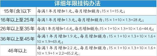 济南72.36万退休人员基本养老金详细调整办法来了 6月底前发到位 快算算你涨了多少