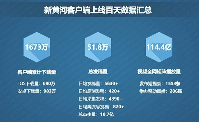 """上线100天,""""新黄河""""成长力如何?清博指数给出报告:总发稿量51.8万,视频全网矩阵播放量114.4亿"""
