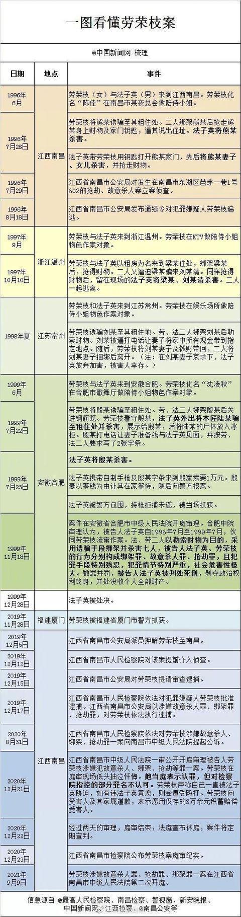 劳荣枝一审被判死刑 当庭上诉 被害人律师说劳荣枝有非凡表演才能