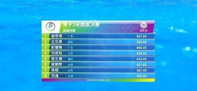 谢思埸3米板夺冠揽全运会第三金,全红婵全运会单人10米台摘金