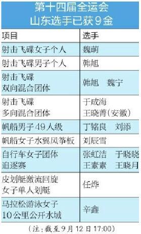 陕西全运会山东军团展望:无惧风雨保持荣耀 顽强拼搏走在前列