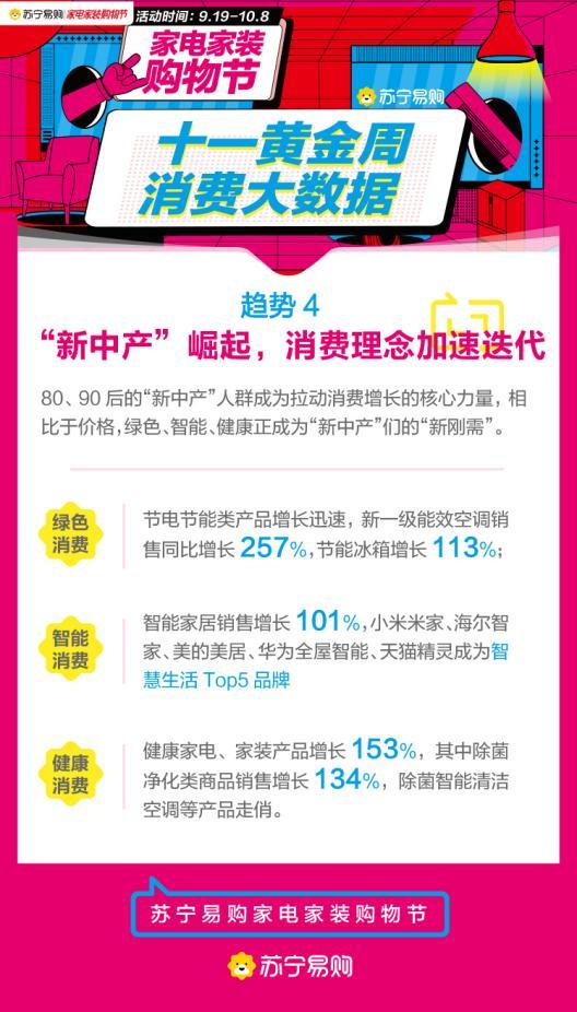 苏宁易购国庆大数据:消费持续升级,万元以上家电套购订单增长141%