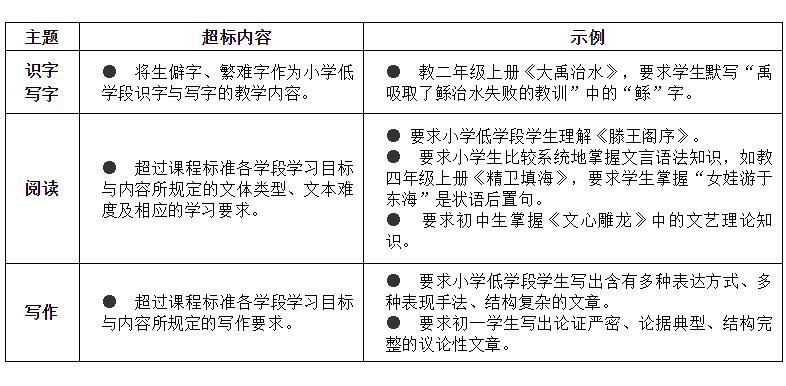 教育部:禁止数理化使用繁难偏怪练习题 负面清单具体内容是什么